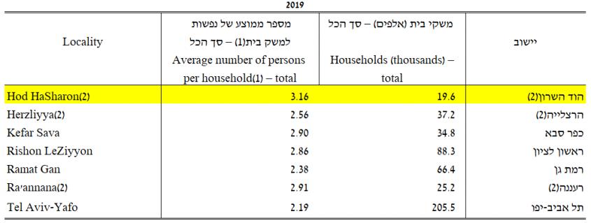 פלט נפשות למשקי בית לשנת 2019 (הלשכה המרכזית לסטטיסטיקה)